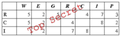 Secret RCI relation table
